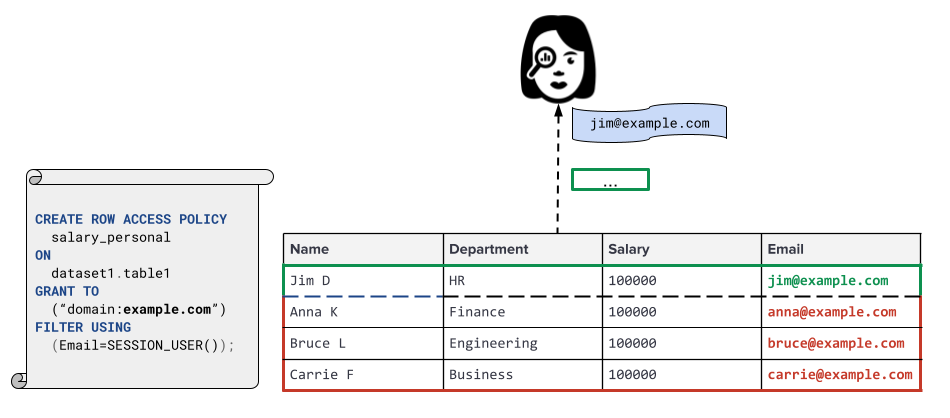 Caso de uso de seguridad a nivel de las filas para los salarios