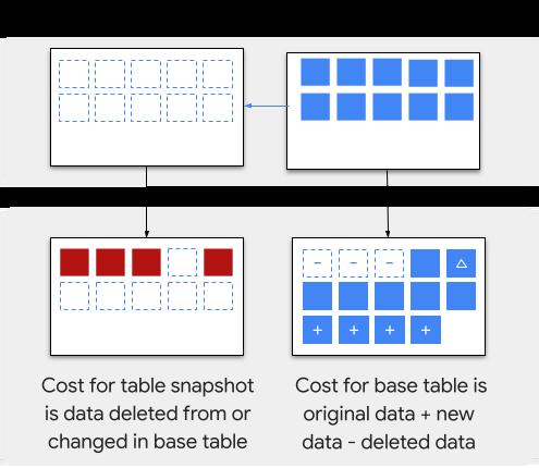 Exemple de facturation d'un instantané de table