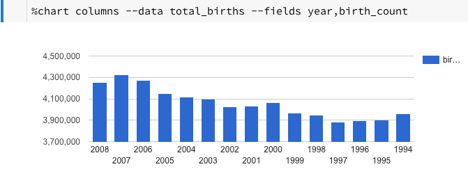 chart of total births by year