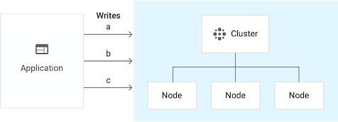 Single-cluster instance that has 3 nodes