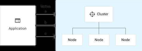 包含 3 个节点的单集群实例