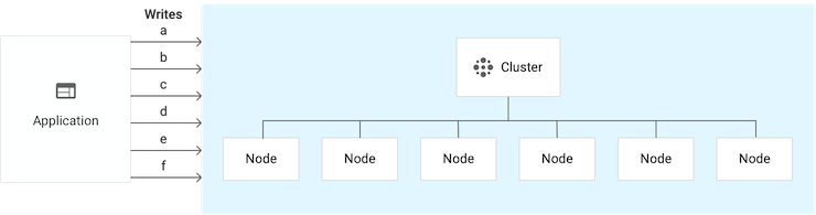 Single-cluster instance that has 6 nodes