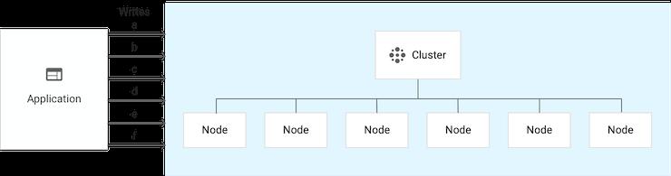 包含 6 个节点的单集群实例