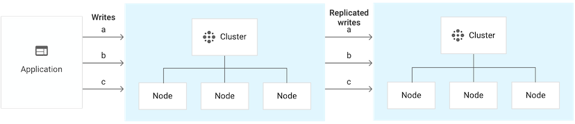 Two-cluster instance that has 6 nodes