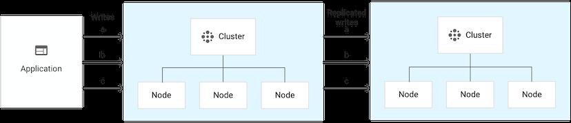 包含 6 个节点的双集群实例
