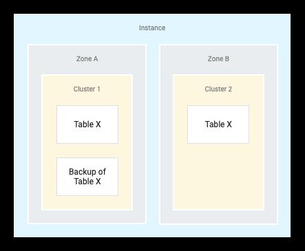Backup armazenado em um único cluster
