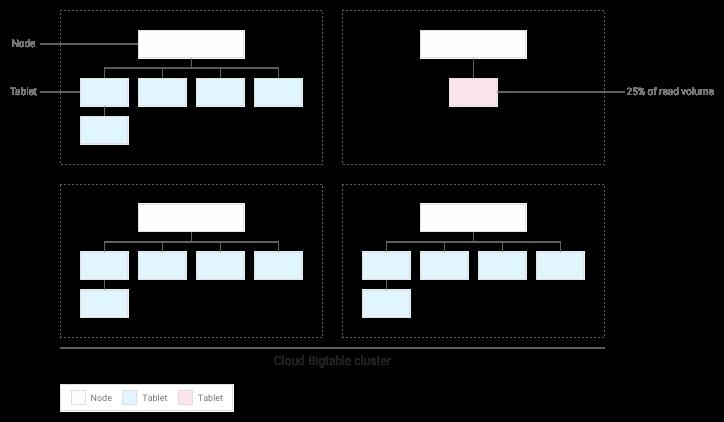Die drei meistgenutzten Tabellenreihen werden auf ihrem eigenen Knoten isoliert.