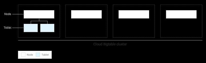 Ein Cluster mit vier Tabellenreihen auf einem einzelnen Knoten.