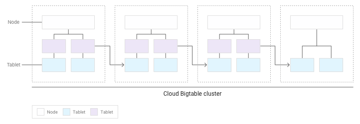 Weitere Tabellenreihen sind auf mehrere Knoten verteilt.