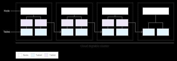 以降追加されたタブレットは複数のノードに分配される。