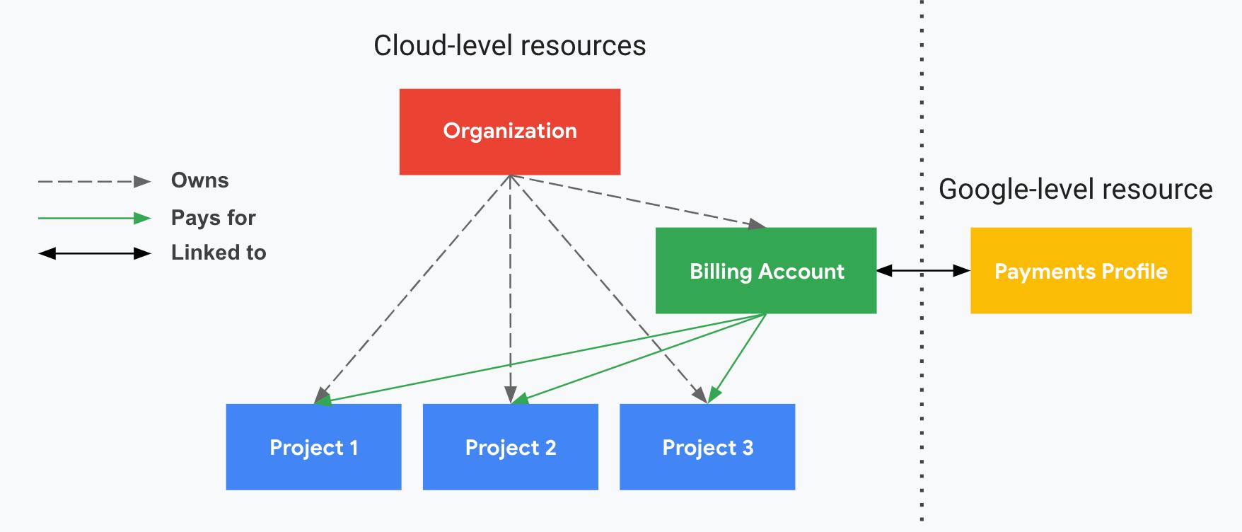 プロジェクトが Cloud 請求先アカウント、組織、お支払いプロファイルにどのように関連しているかを示します。片方にはクラウドレベルのリソース(組織、Cloud 請求先アカウント、関連付けられたプロジェクト)が表示され、縦の破線で区切られたもう片方には Google レベルのリソース(お支払いプロファイル)が表示されます。プロジェクトでは、お支払いプロファイルにリンクされている Cloud 請求先アカウントに対して支払われます。組織は、IAM を使用して所有権を制御します。