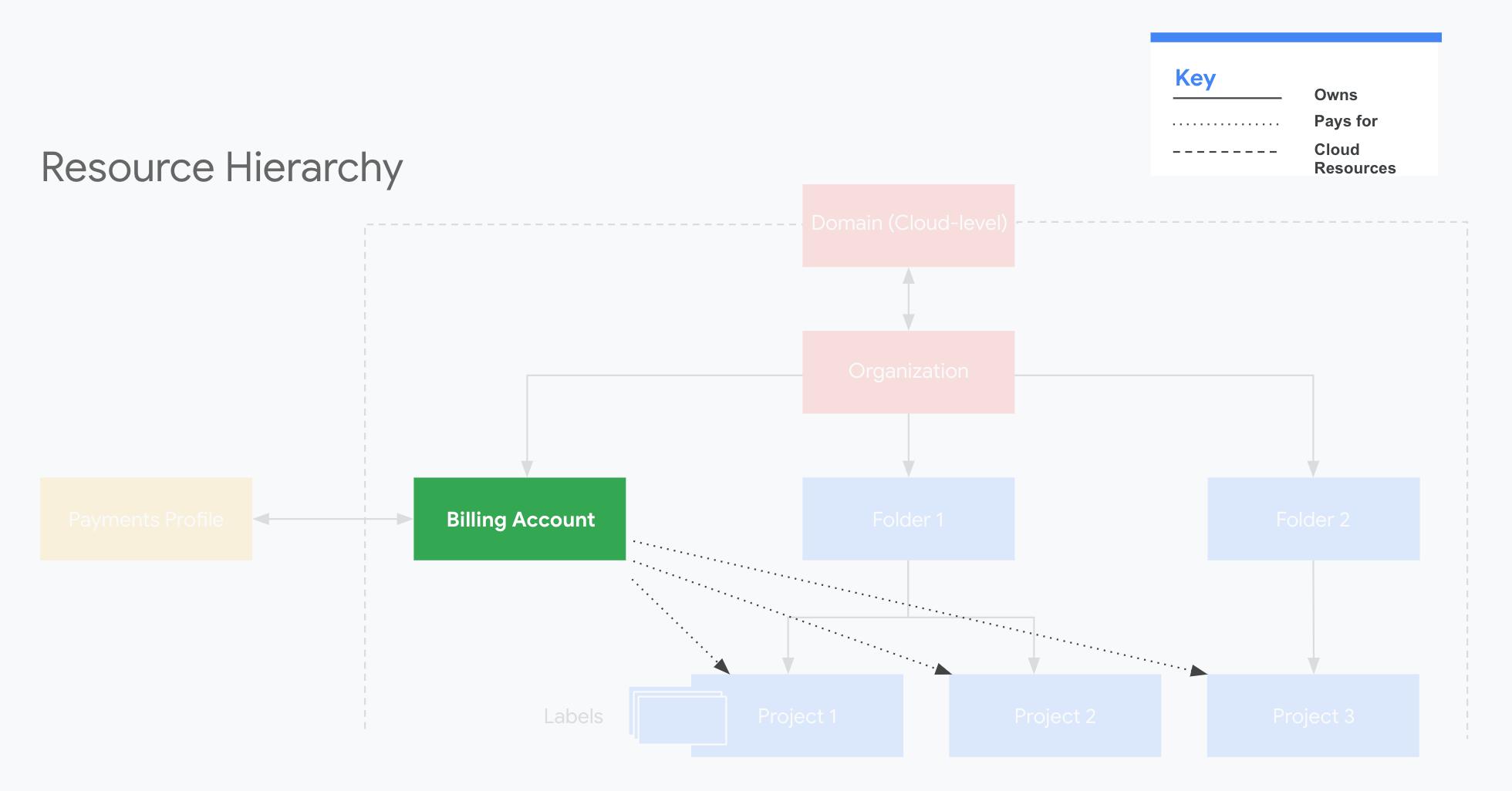 Contas de faturamento do Cloud na hierarquia de recursos