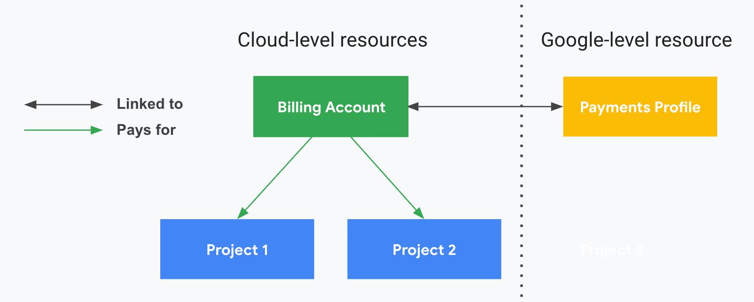 프로젝트가 Cloud Billing 및 결제 프로필과 어떻게 연결되는지 설명합니다. 한쪽 면은 클라우드 수준 리소스(Cloud Billing 계정, 관련 프로젝트)를 보여주고 세로 점선으로 구분된 다른 쪽 면은 Google 수준 리소스(결제 프로필)를 보여줍니다. 프로젝트는 사용자의 결제 프로필에 연결된 Cloud Billing 계정에 따라 비용이 지급됩니다.