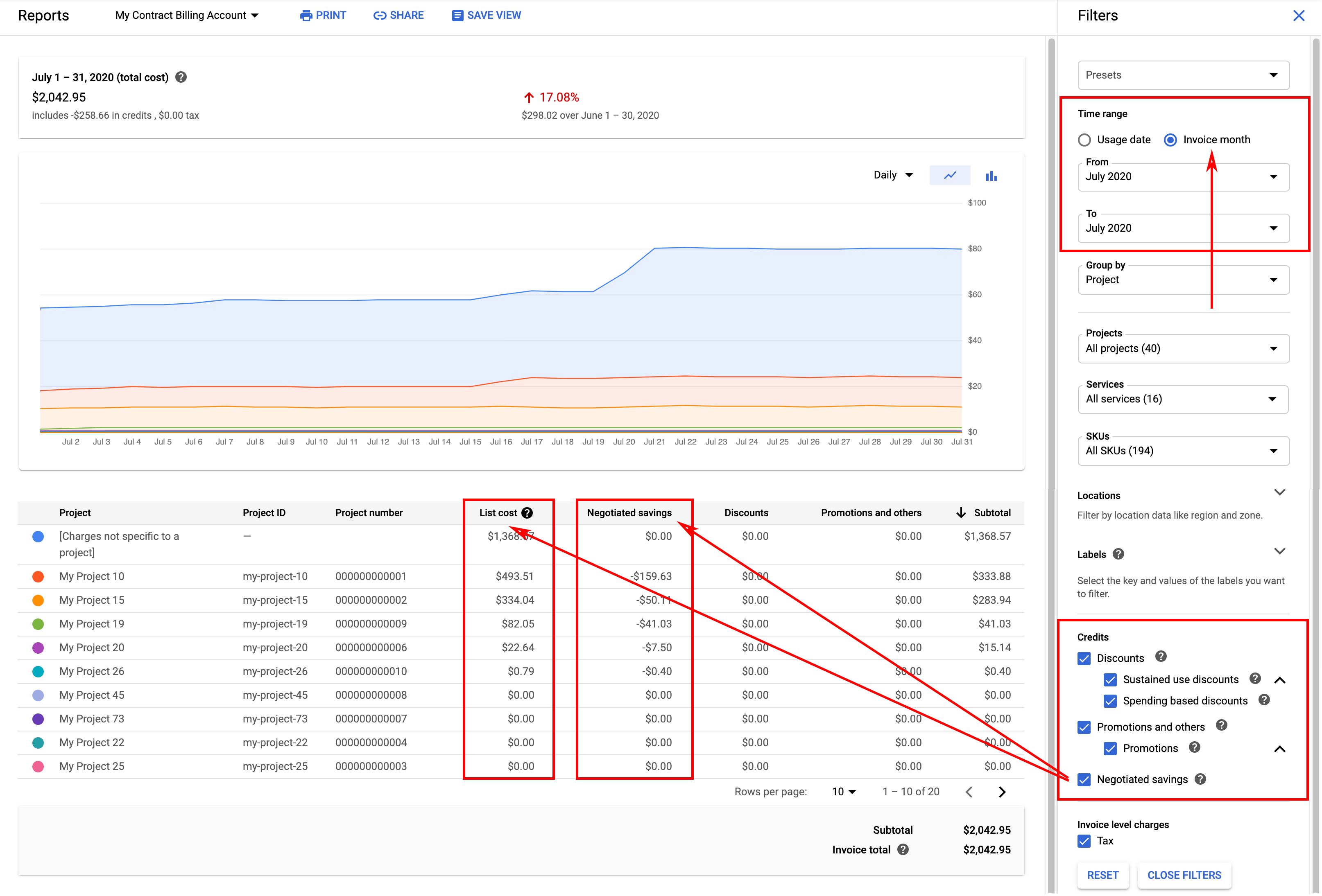 Example of a billing report for a Cloud Billing account that is associated with a negotiated pricing contract, showing Negotiated savings as a credit column, separate from the List cost column that displays base usage cost calculated using list prices.