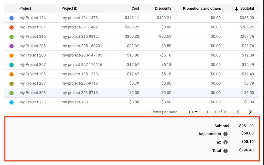 フィルタの選択内容に応じて要約されたレポートの費用を示すフッター。