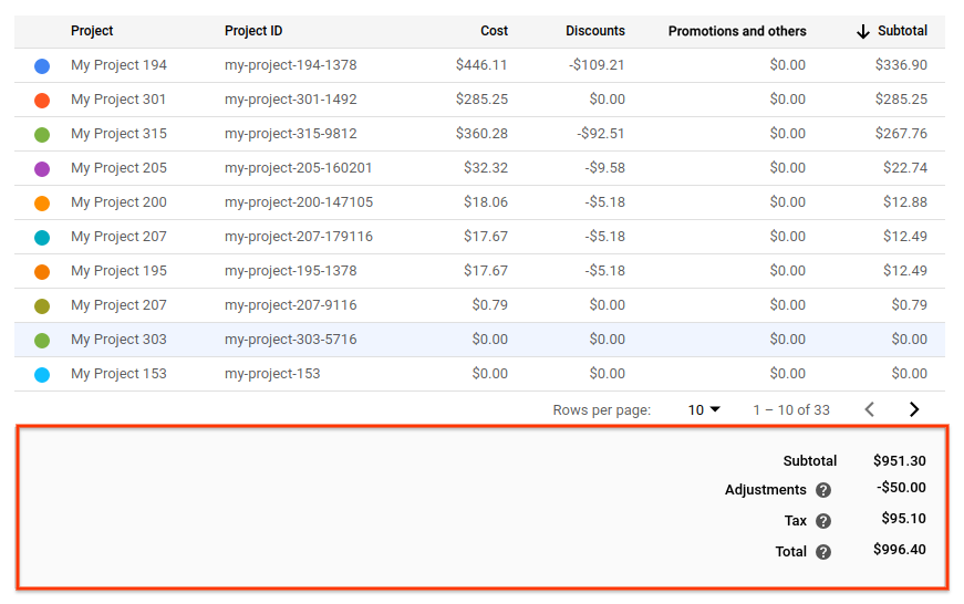 Pie de página que resume los costos de los informes según los filtros seleccionados