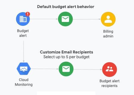 Diagrama de notificaciones de alerta de presupuesto.