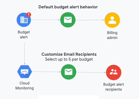 Diagram of budget alert notifications