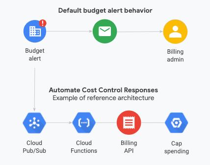 Diagrama das notificações de alerta de orçamento