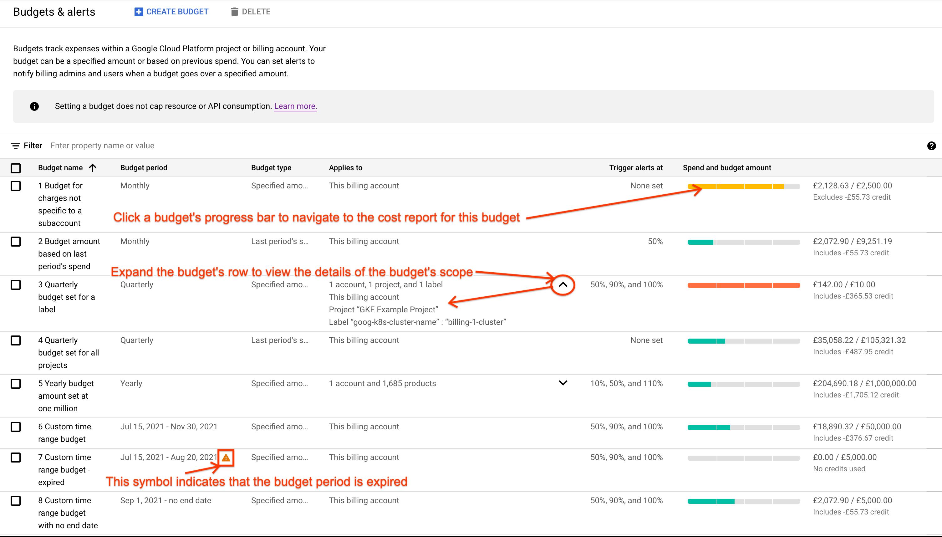 """Exemple de page """"Budgets et alertes"""" accessible dans Google CloudConsole. La page affiche une liste de budgets sous forme de tableau."""
