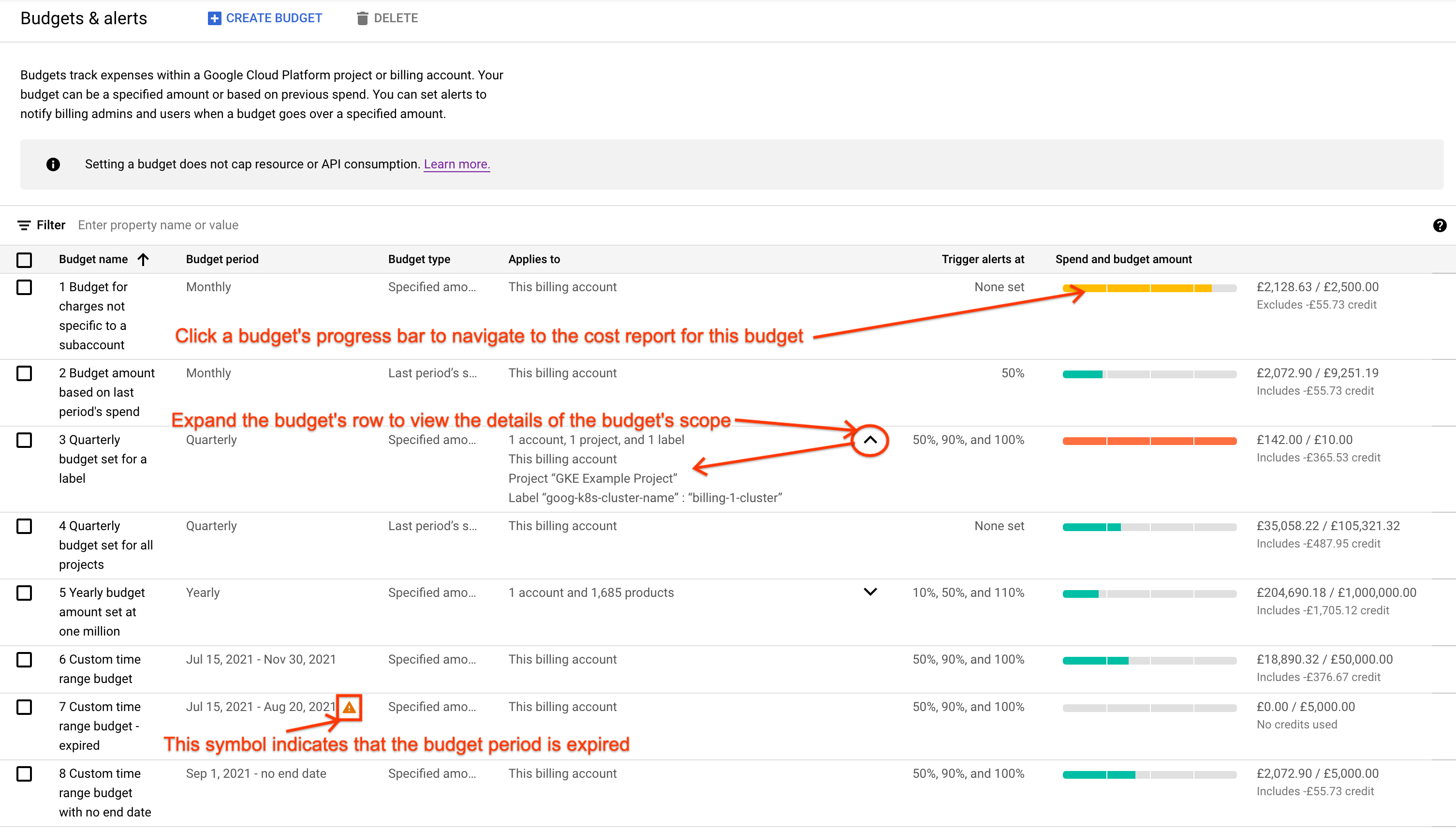 Google Cloud Console でアクセスできる [予算とアラート] ページの例。このページには、予算のリストが表形式で表示されます。
