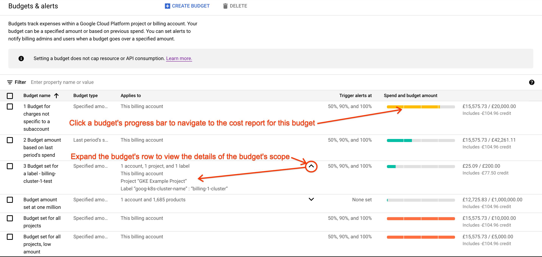 Ejemplo de la página de presupuestos y alertas accesible en Google Cloud Console. En la página, se muestra una lista de presupuestos en formato tabular.