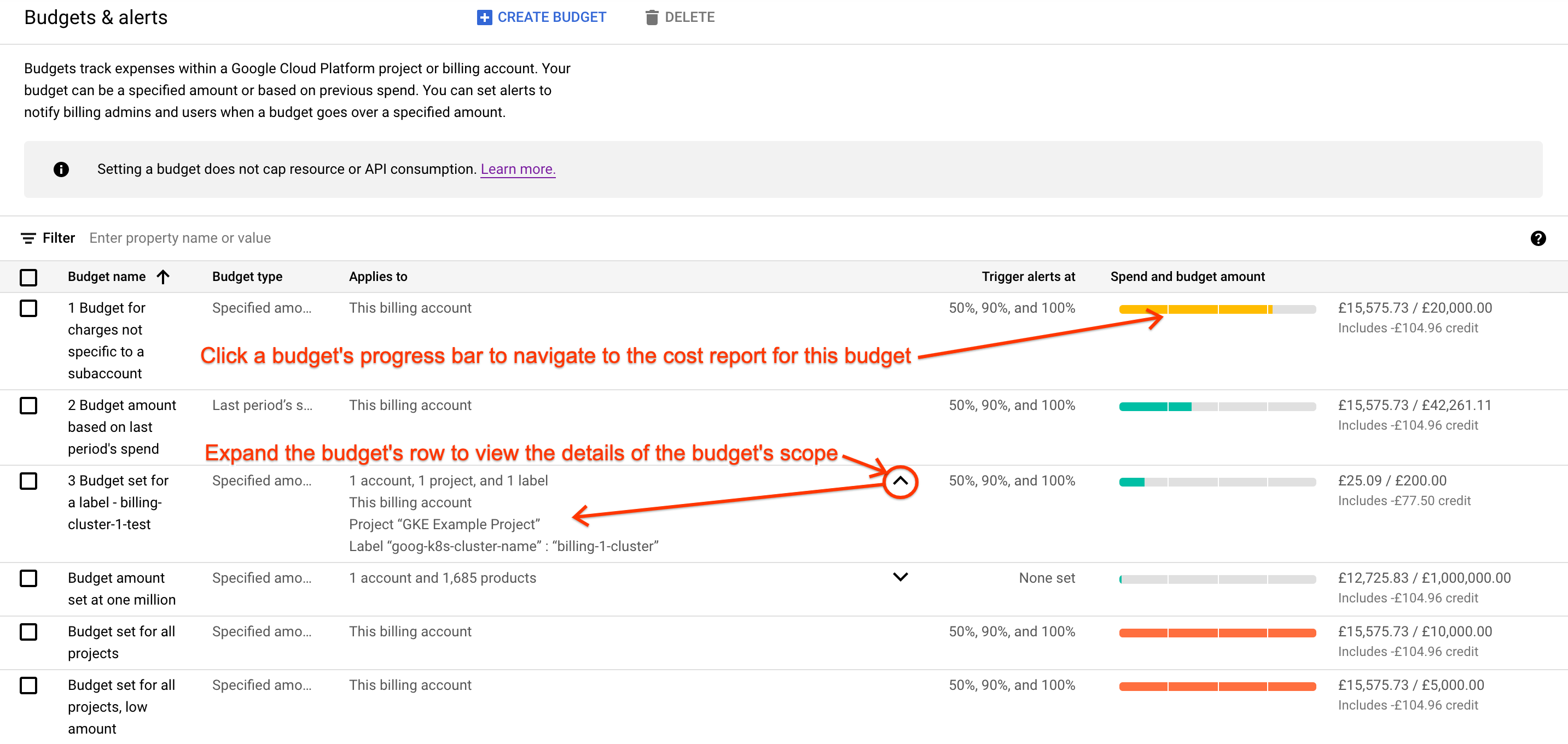 Example of the Budgets & alerts page accessible in the     Google Cloud Console. The page displays a list of budgets in a tabular     format.