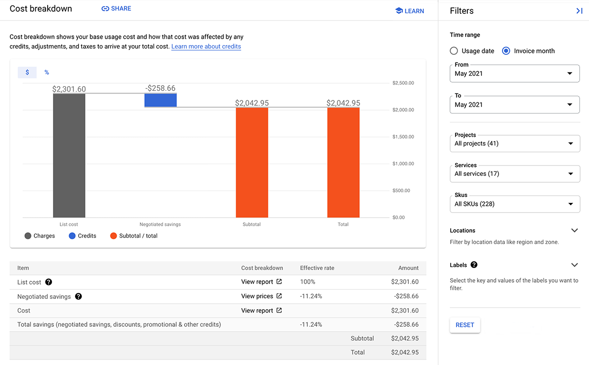 Example of a cost breakdown report, for a Cloud Billing           account associated with a negotiated pricing contract, showing the           base usage cost at list price and how that cost was affected by any           credits (including negotiated savings), adjustments, and taxes.           It shows this in both chart and table formats for an invoice           month period.