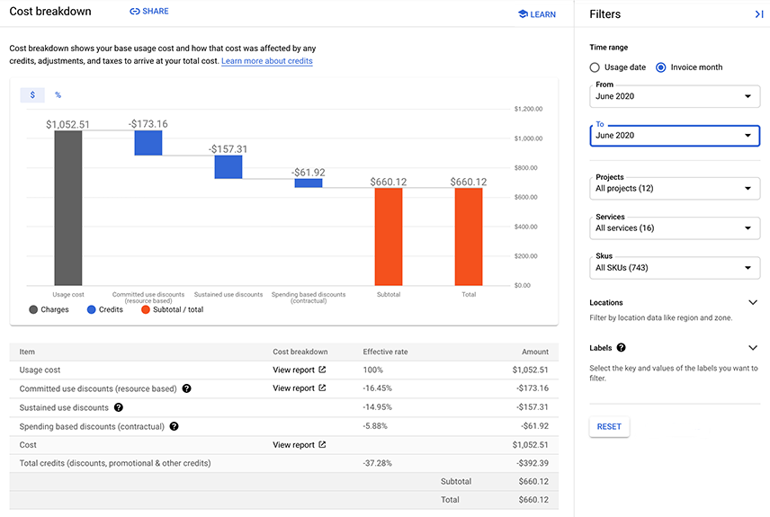 Example of a cost breakdown report, showing the base usage cost and         how that cost was affected by any credits, adjustments, and taxes.         It shows this in both chart and table formats for an invoice         month period.