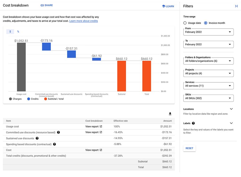 費用内訳レポートの例。基本使用料と、その使用料がクレジット、調整、税金からどのような影響を受けているのかが表示されます。1 か月分の請求書がグラフ形式と表形式の両方で表示されています。