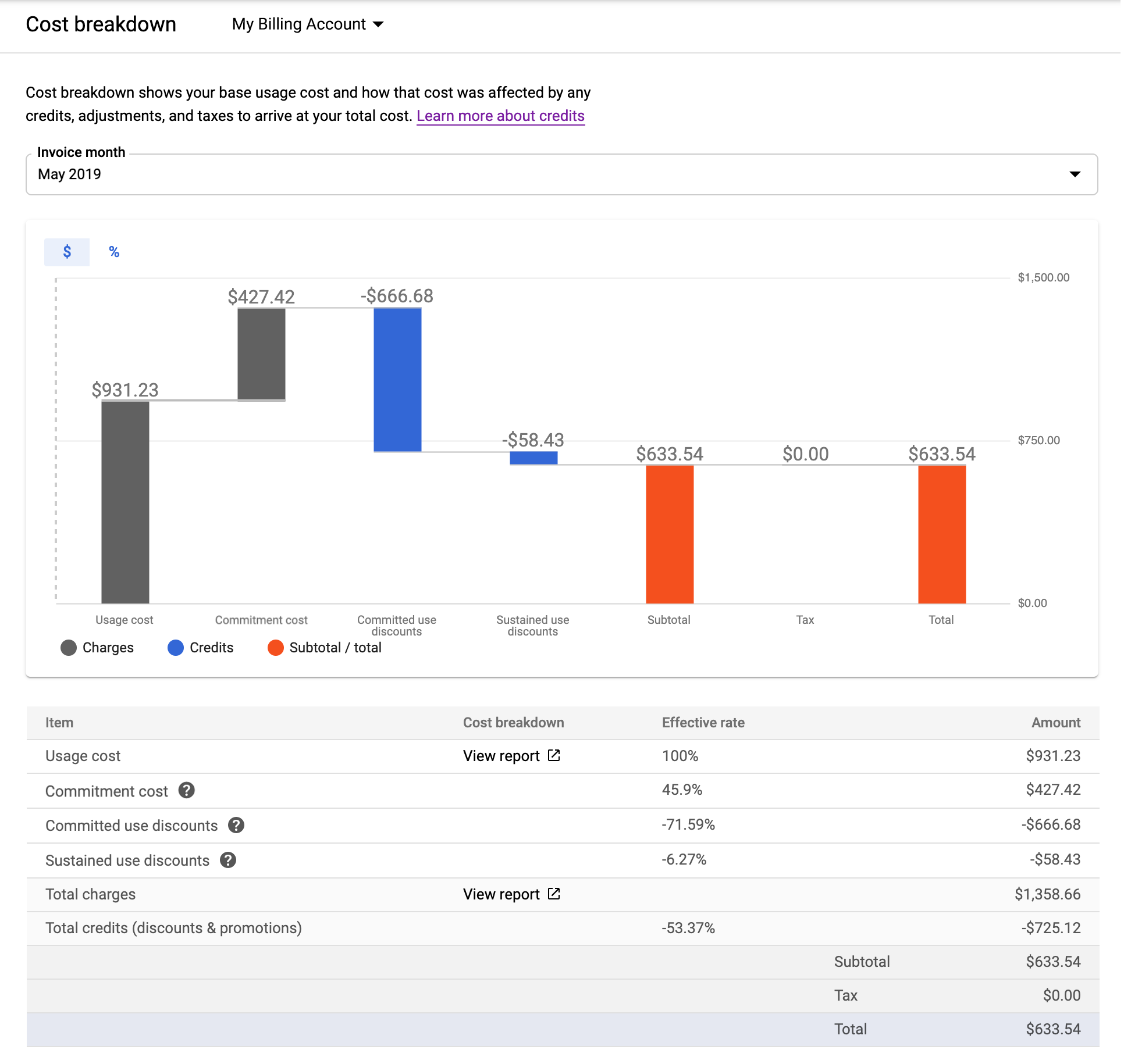 Example of a cost breakdown report, showing the base usage cost and           how that cost was affected by any credits, adjustments, and taxes.           It shows this in both chart and table formats for a month period.