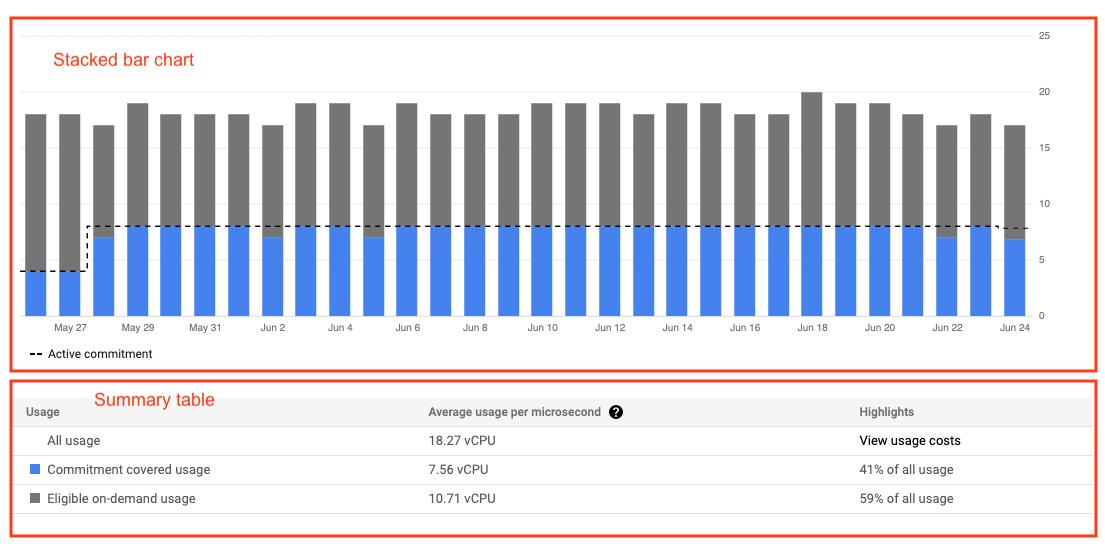 Exemple de rapport d'analyse de remise sur engagement d'utilisation