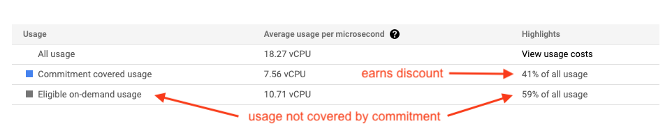 Example of the summary table in a committed use discounts analysis report pointing out the usage not covered by the commitment and the potential earns discount.