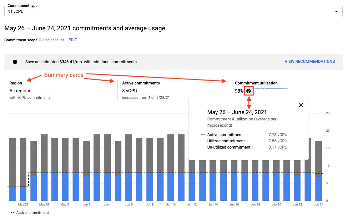 Tarjetas de resumen en un informe de análisis del descuento por compromiso de uso.