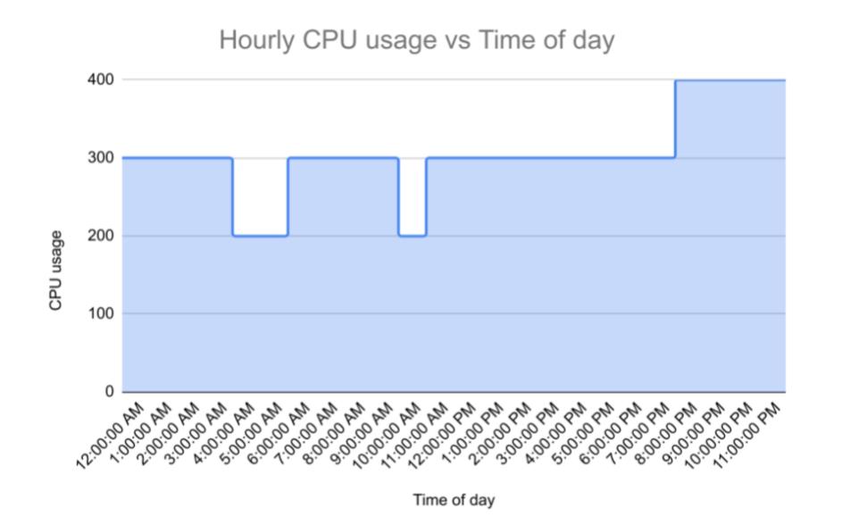 客户的支出模式示例,其最小稳定使用量为 200 个 CPU,但大多数使用量为 300 个 CPU。