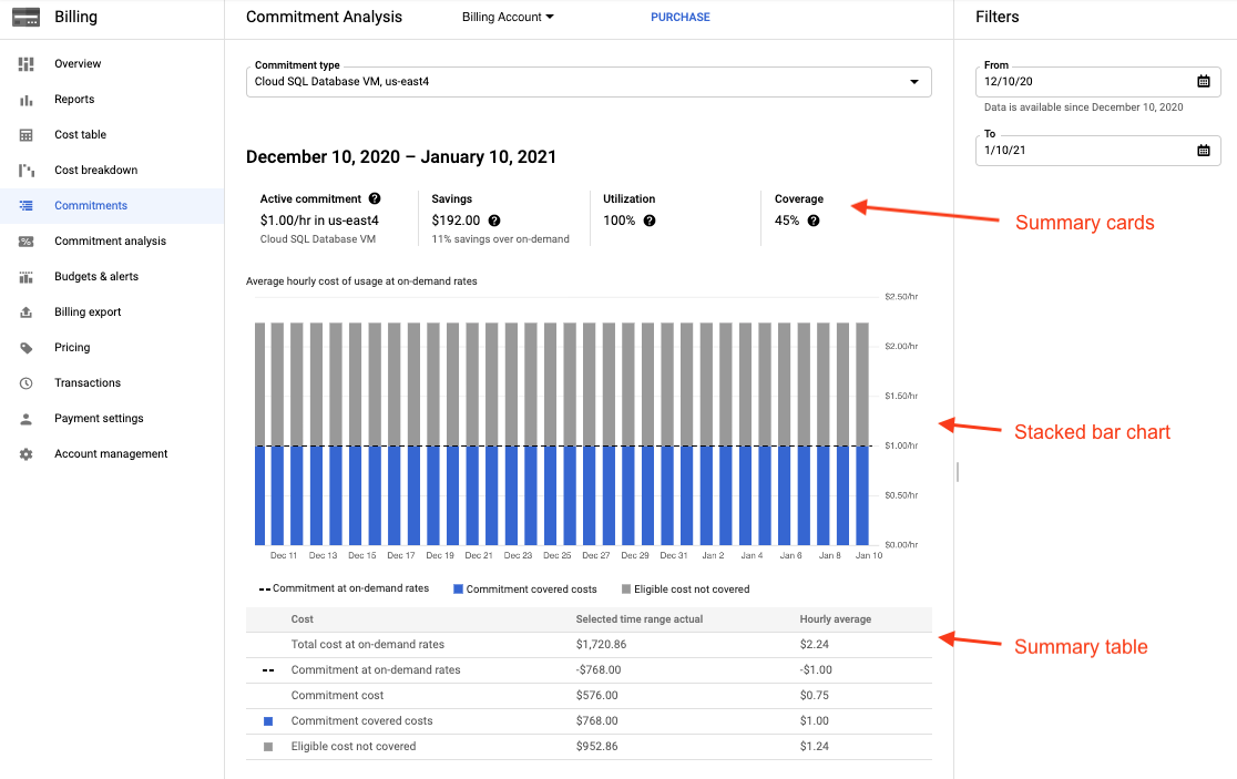 Beispiel für einen Bericht zur Analyse des Rabatts für zugesicherte Nutzung und ein Balkendiagramm