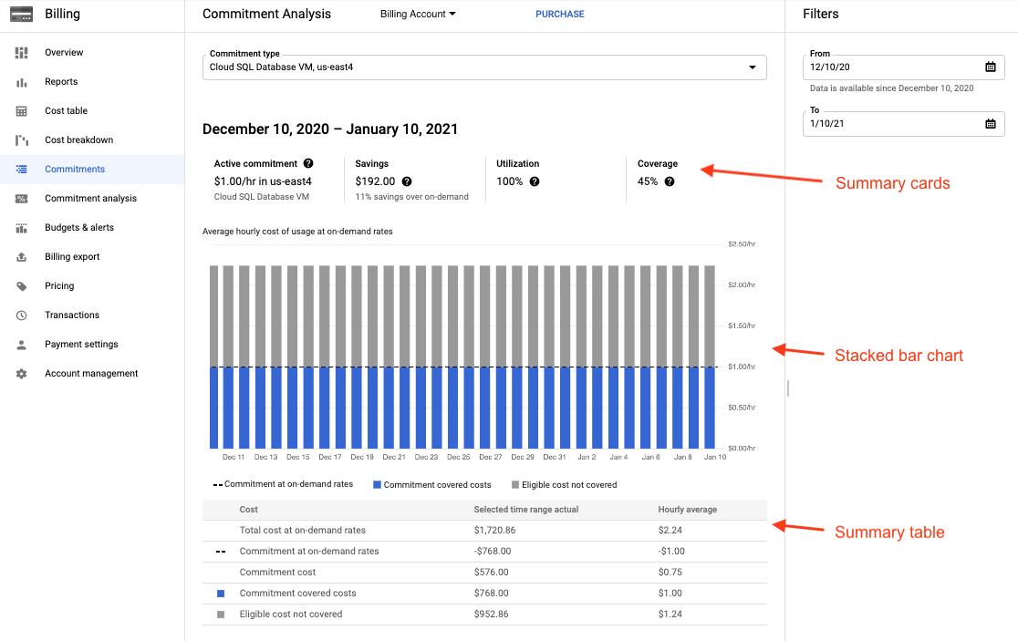 Exemple de rapport d'analyse de remise sur engagement d'utilisation et d'un graphique à barres