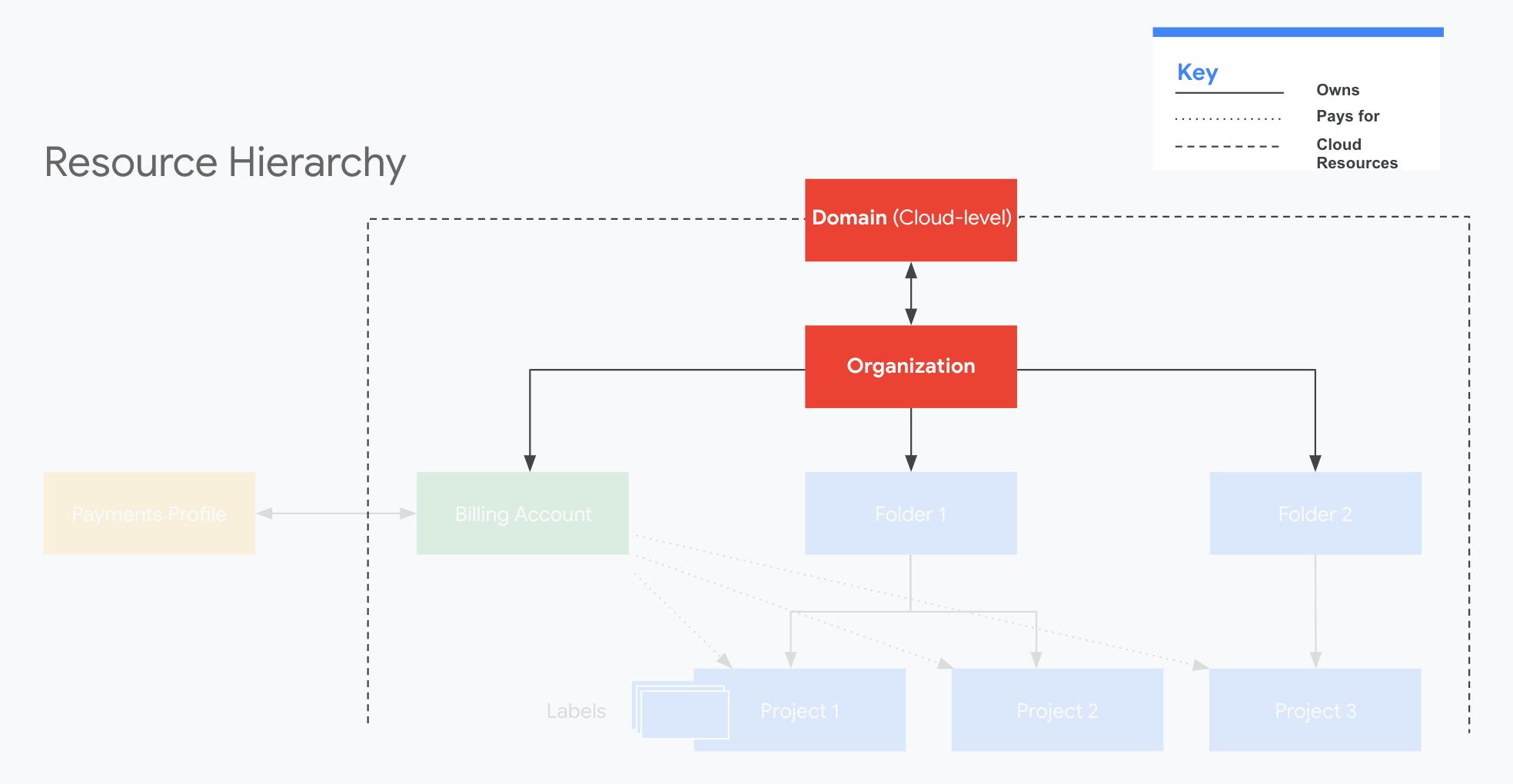リソース階層におけるドメインと組織