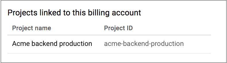 Mostra que o projeto de exemplo não está mais visível na lista de projetos vinculados à Conta de faturamento do Cloud. Isso confirma que o Faturamento do Cloud está desativado para o projeto.