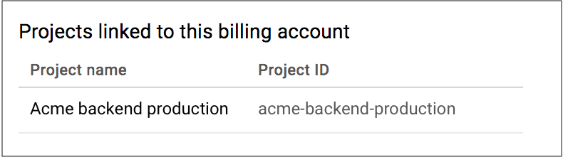 显示与 Cloud Billing 帐号关联的项目列表中不再显示该示例项目。这可验证已为该项目停用 Cloud Billing。