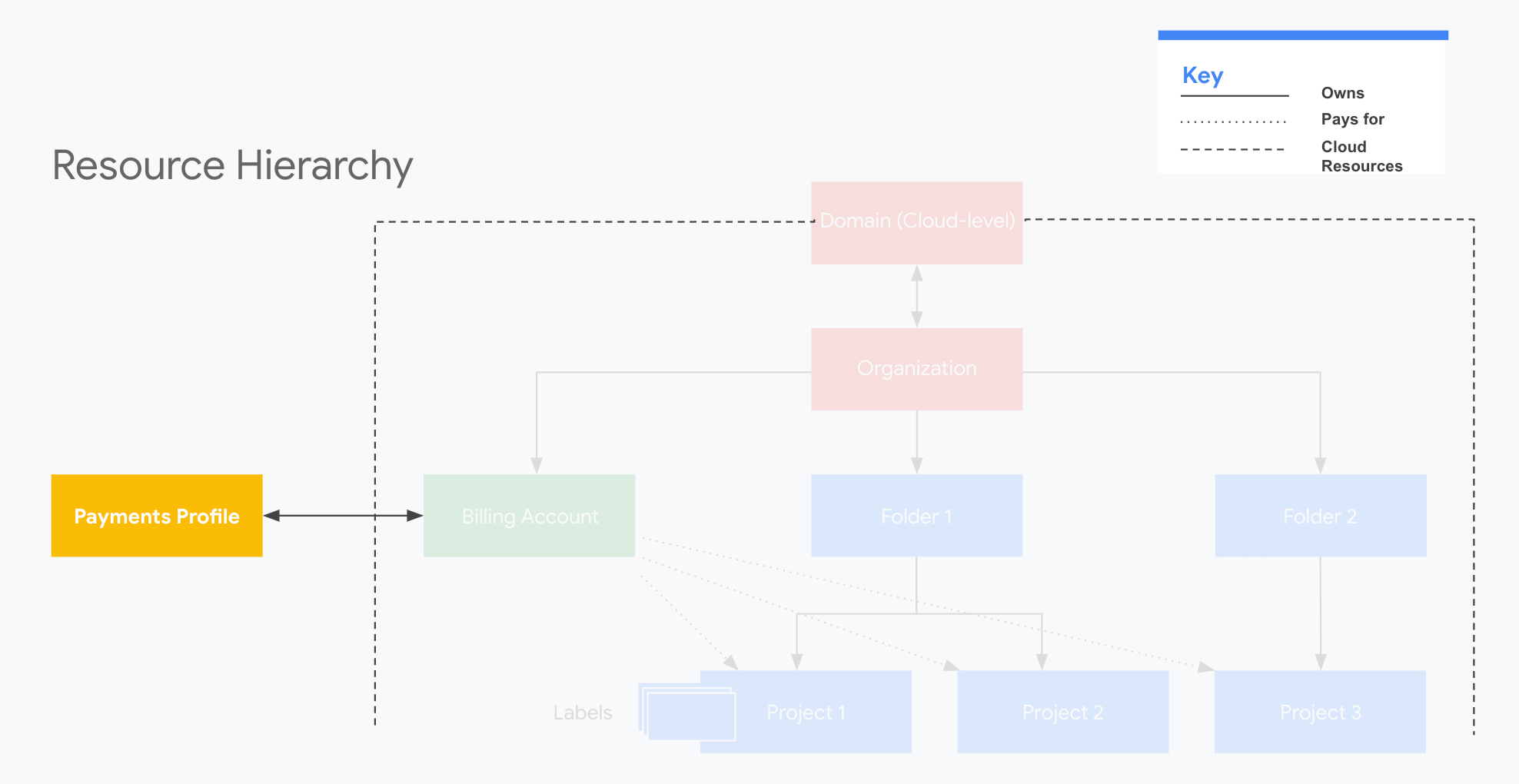 Perfil do Google Payments na hierarquia de recursos