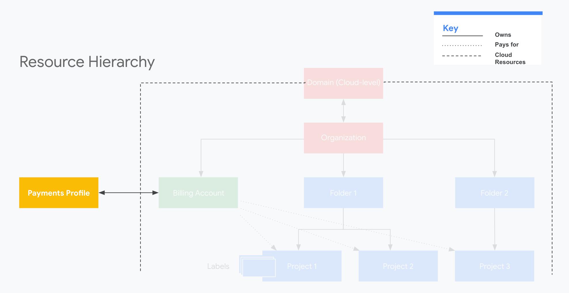 Perfil para pagamentos do Google na hierarquia de recursos