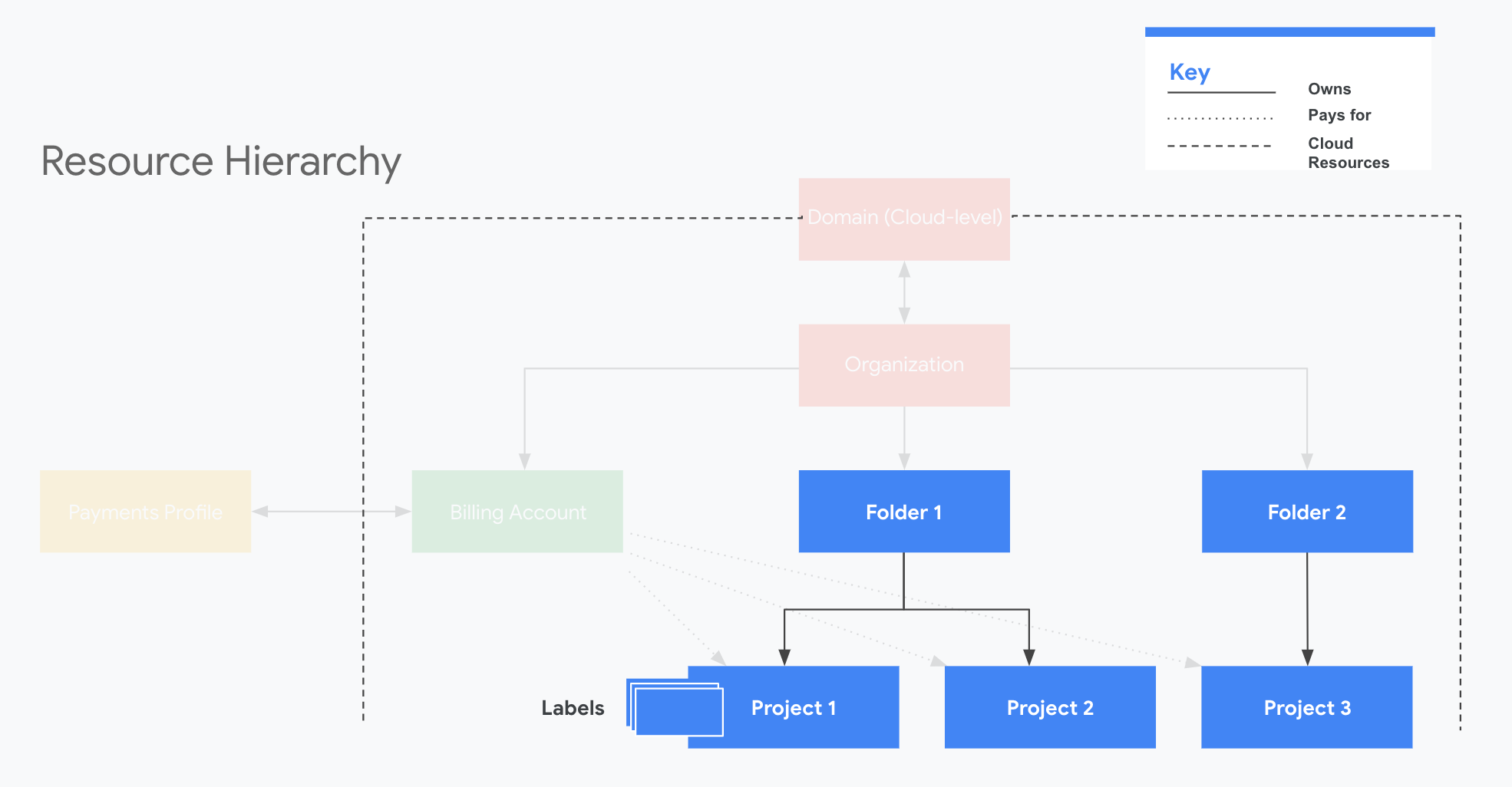 Projetos, pastas e rótulos na hierarquia de recursos