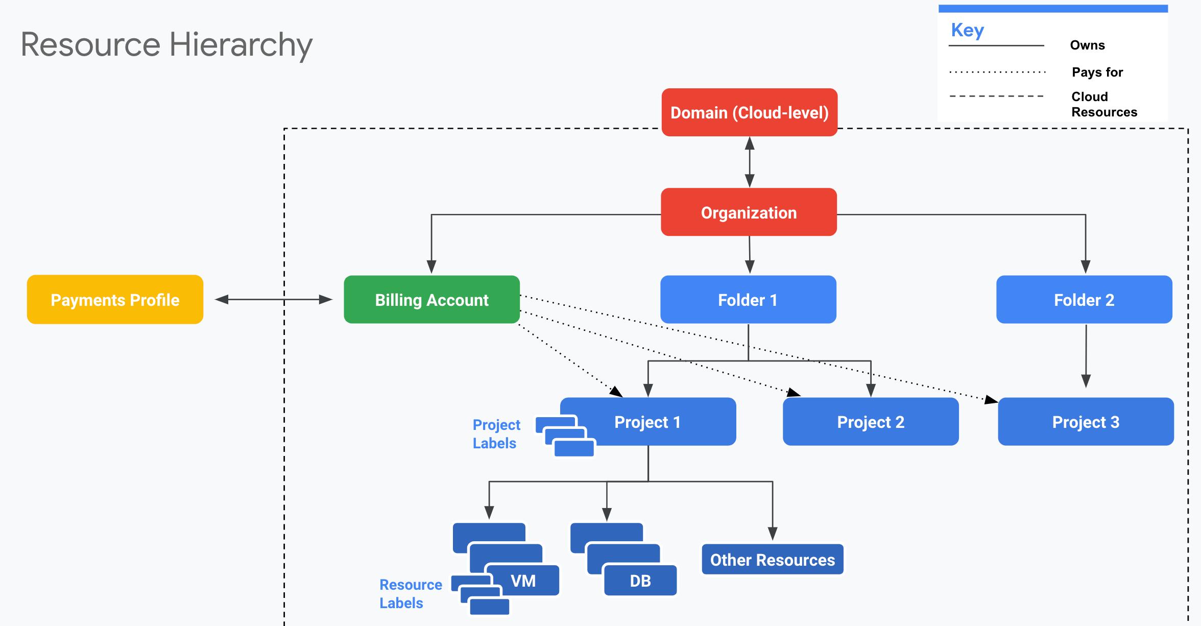 Exemple de hiérarchie de ressources illustrant les ressources principales au niveau du compte impliquées dans l'administration de votre compte GoogleCloud, ainsi que leur relation avec votre compte CloudBilling et votre profil de paiement Cloud.