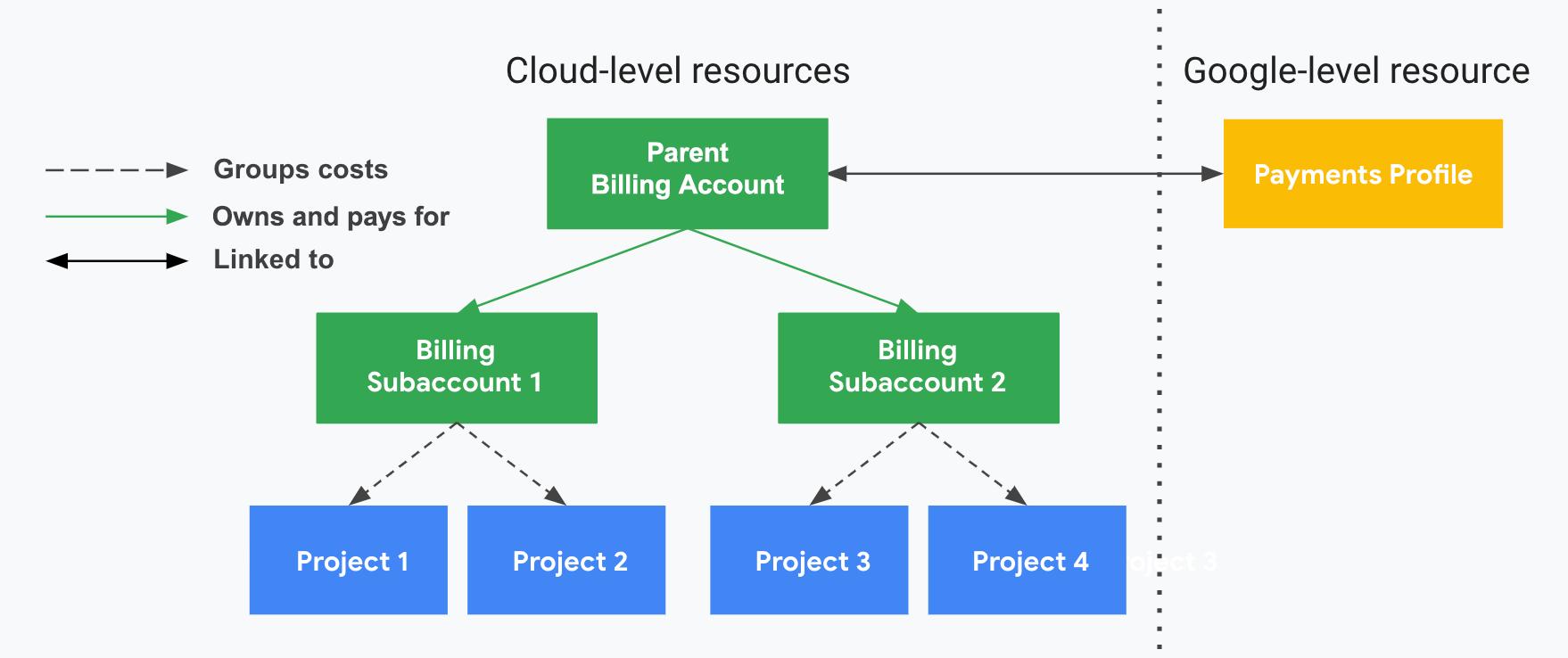 说明了项目与 Cloud Billing 帐号、Cloud Billing 子帐号以及您的付款资料之间的关系。一侧显示了您的 Cloud 级资源(Cloud Billing 帐号、子帐号和关联项目),另一侧显示了您的 Google 级资源(付款资料),两侧由垂直虚线分隔。项目使用费按关联的 Cloud Billing 子帐号归为一组并计算小计金额。子帐号由与付款资料关联的父级 Cloud Billing 帐号支付。