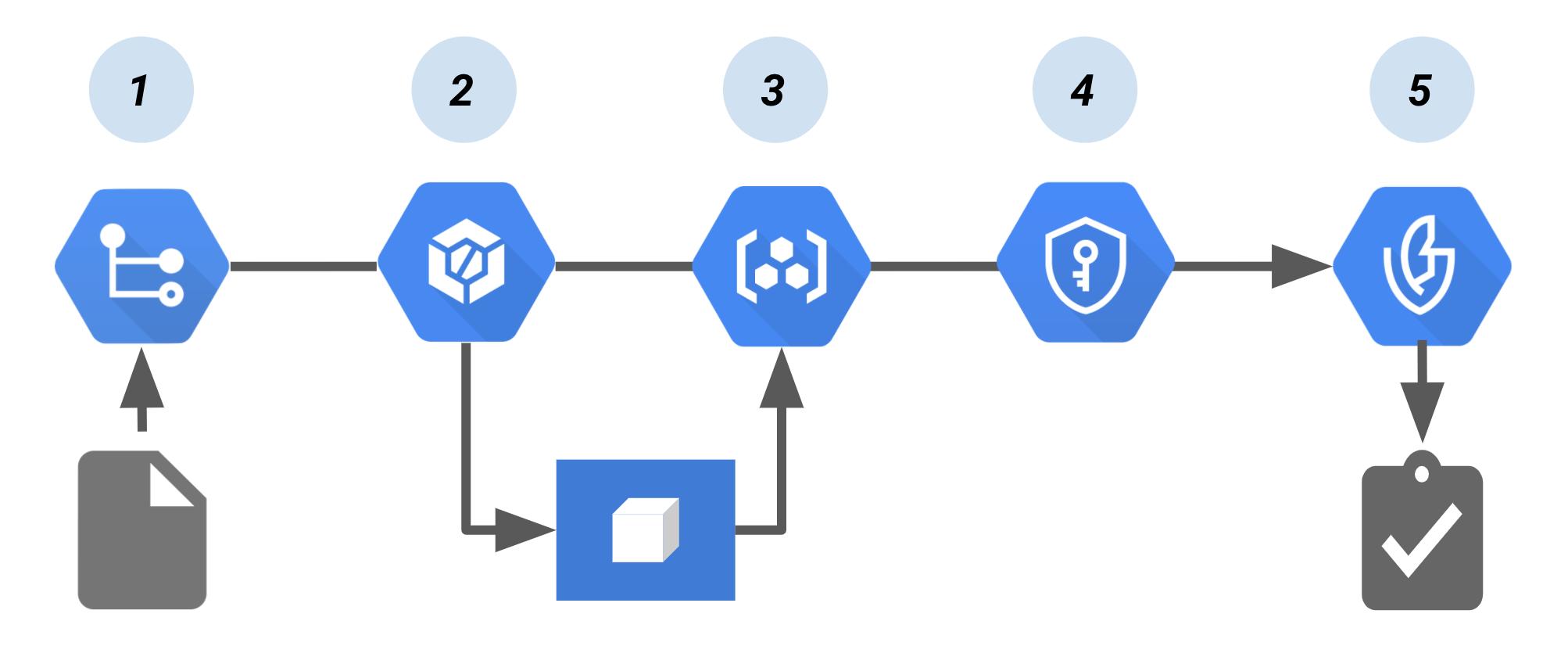 Cloud Build と Binary Authorization による認証パイプライン。