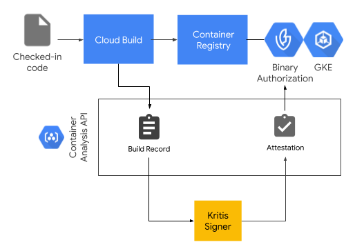 Binary Authorization/Cloud Build architecture