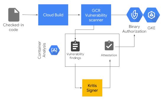 Binary Authorization/vulnerability scanning architecture