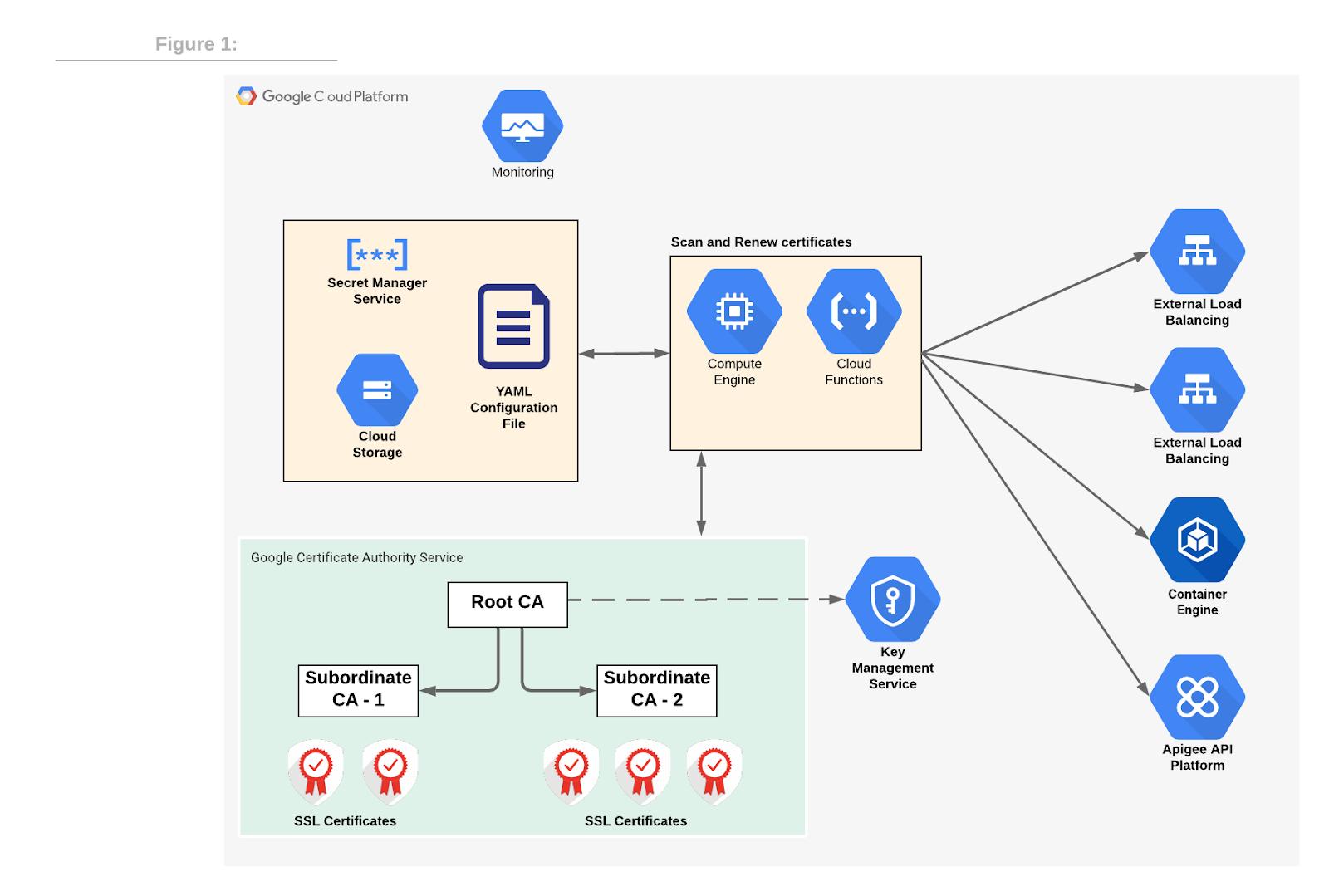 CA Service cert renewal architecture diagram.