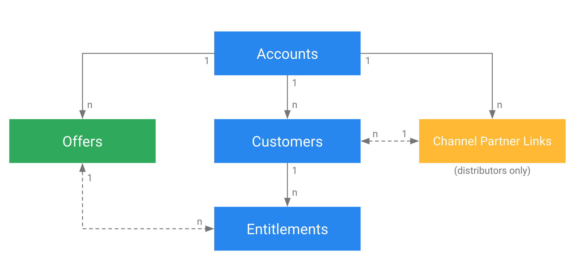 Channel Services concepts